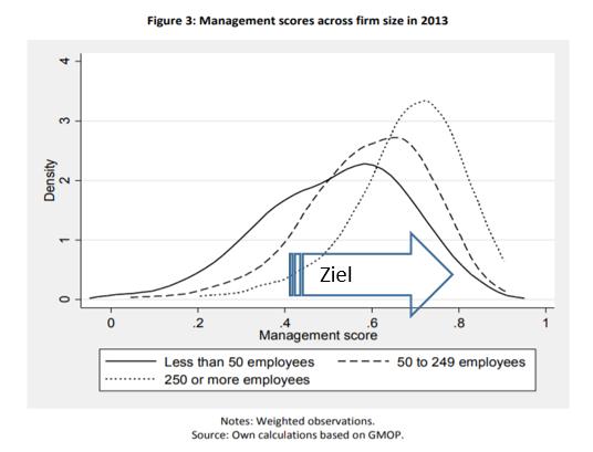 Managementscore für deutsche Unternehmen nach Mitarbeiteranzahl