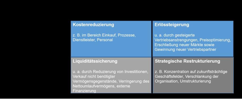 Restrukturieungsberatung und Restrukturierungsmaßnahmen